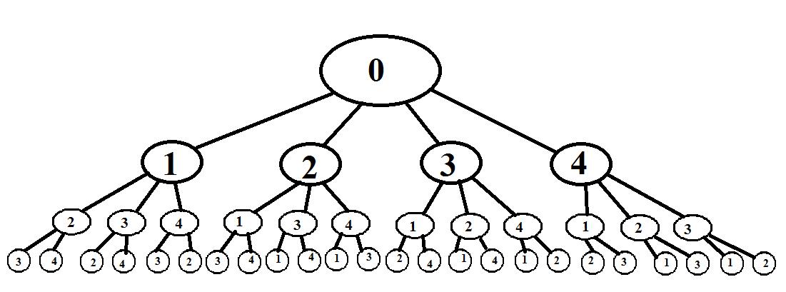 Дерево задач картинки