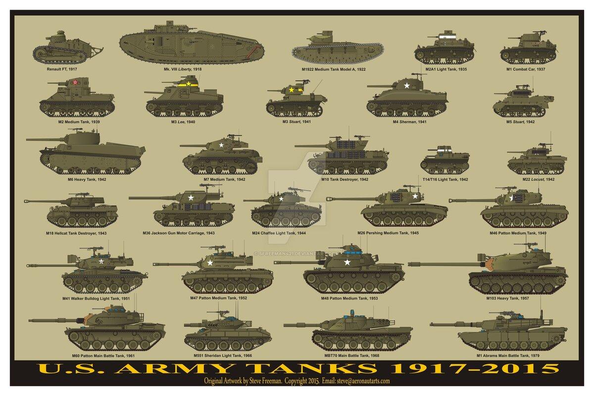 все русские танки названия и картинки переехала обратно своим