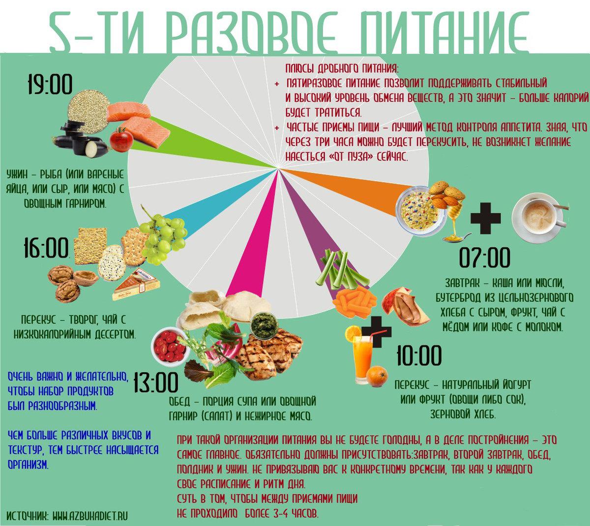 режим питания во время похудения