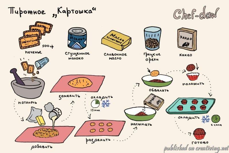Рецепты в картинках с приколами, для девушки