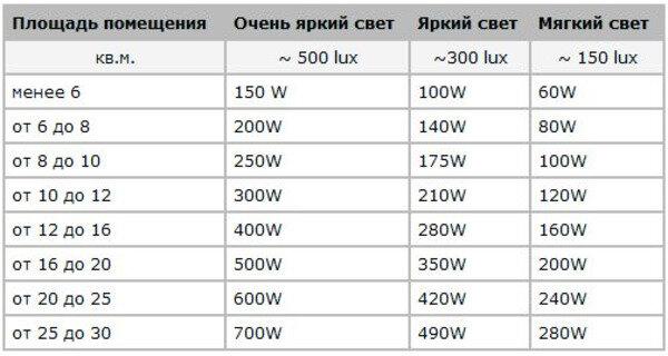мощность светодиодного светильника на метр площади
