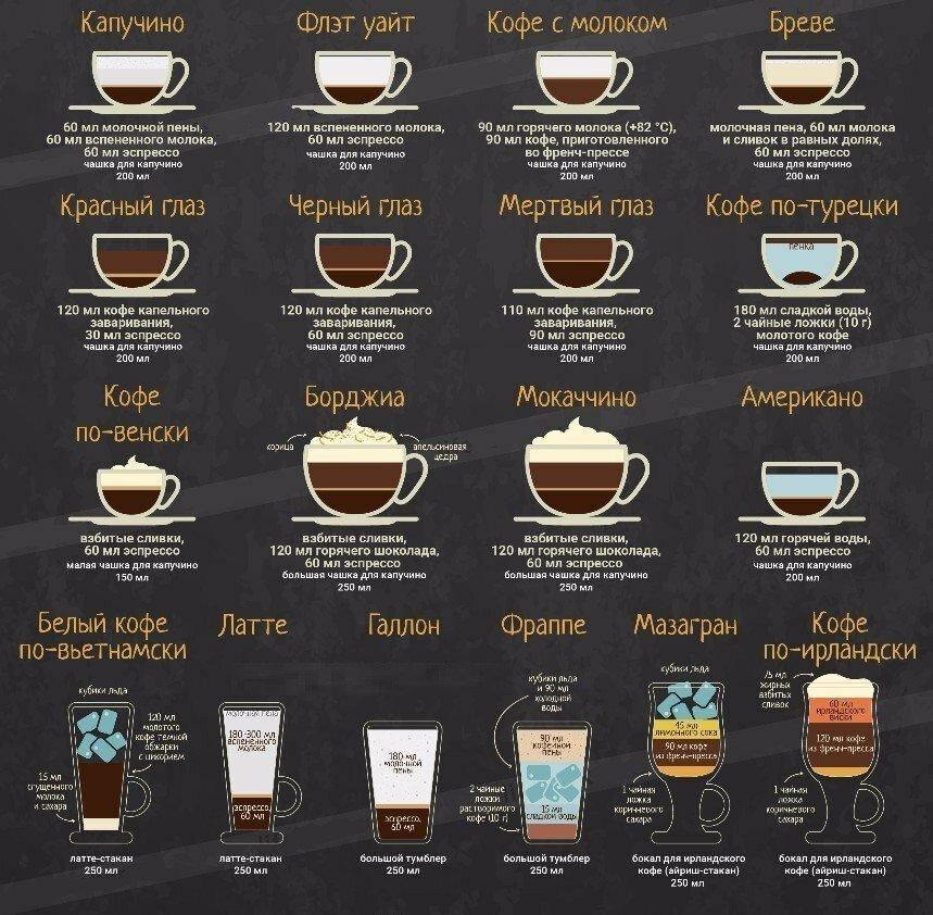 картинки составов кофе последних трендовых новинок