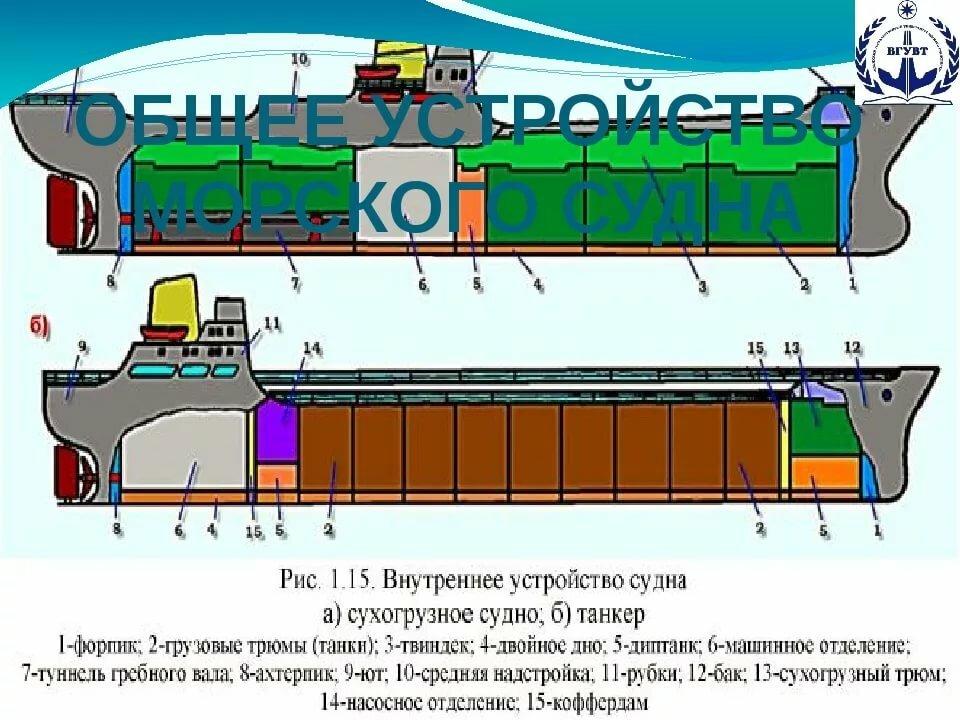 Устройство судна с картинками