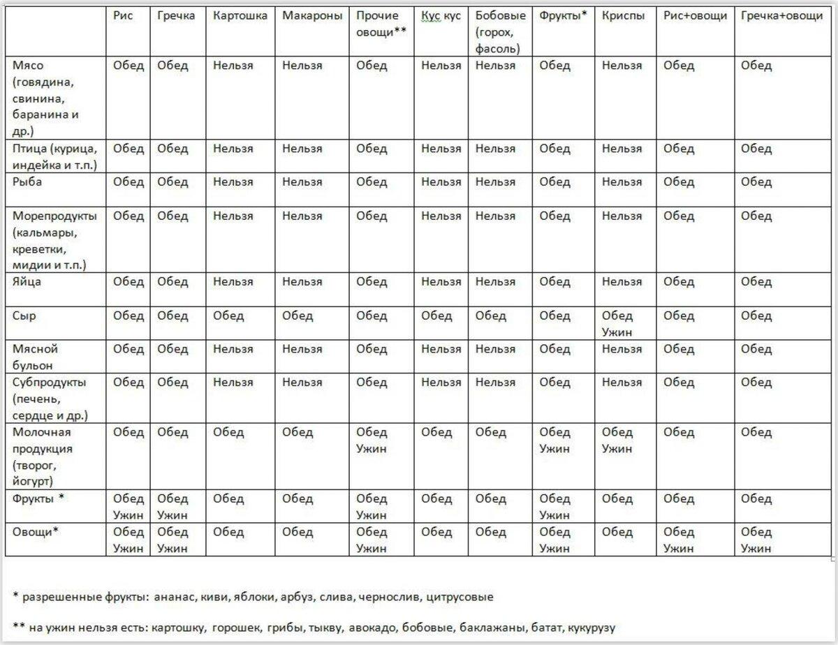 Система питания миримановой диета миркина