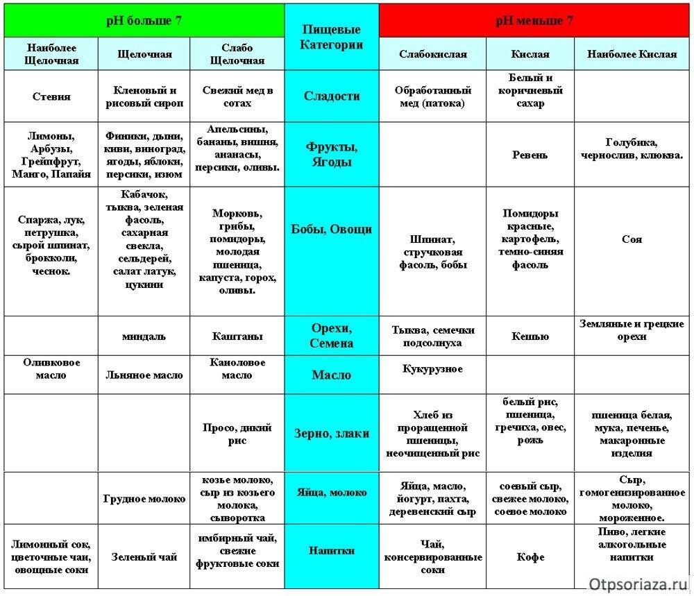 Диета По Пегано Меню. Пегано (диета): меню, рецепты и отзывы. Начинаем питаться по Пегано