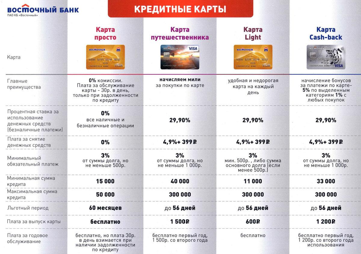 кредитные карты банка восточный экспресс