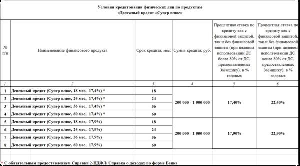 Банки выдающие кредиты без справки о доходах тольятти