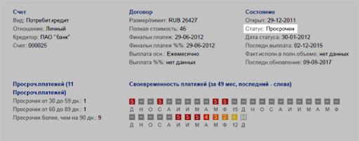 взять кредит в москве с плохой историей как подать заявку на ипотеку в втб банк онлайн заявка