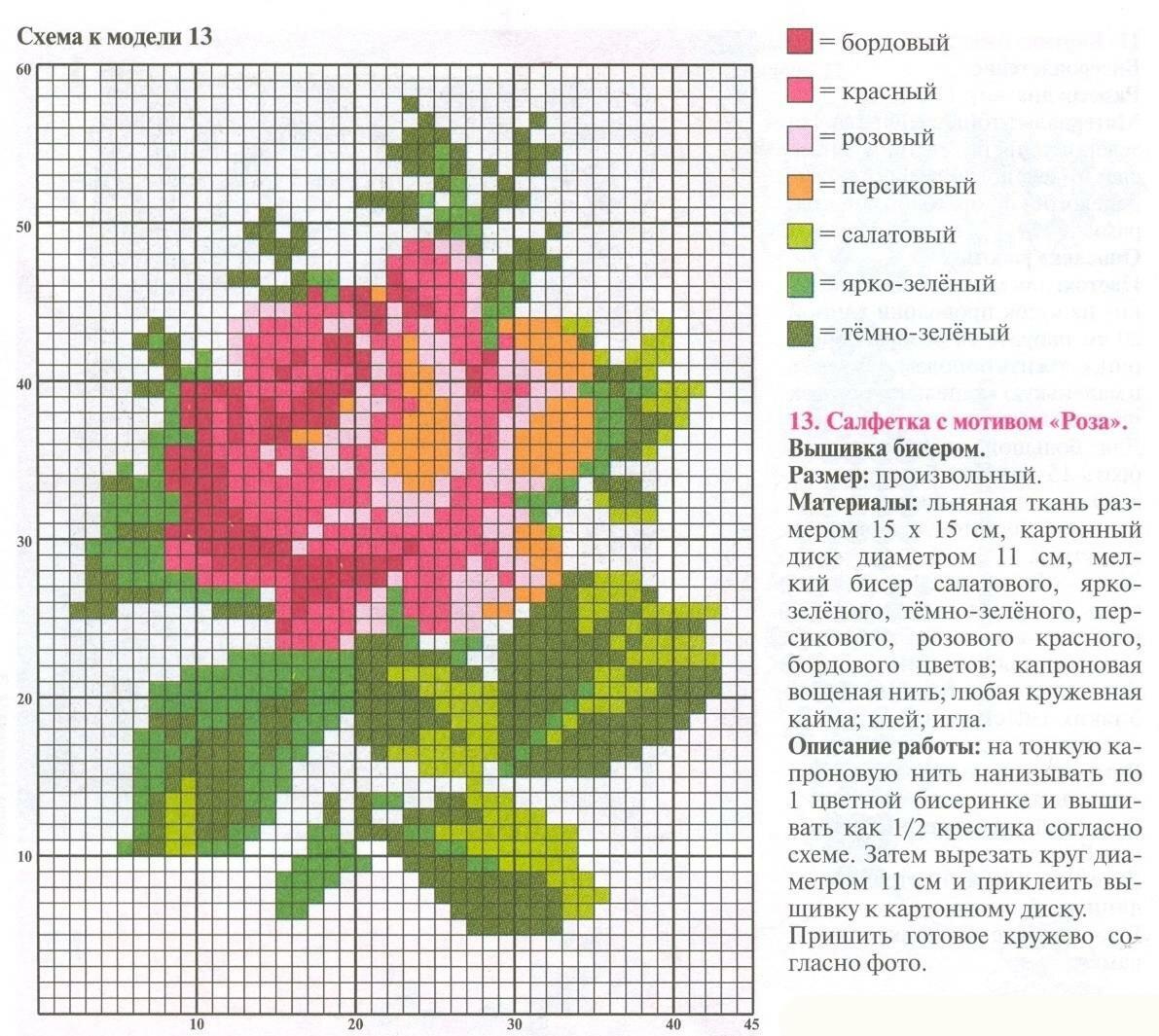 Гель для перевода картинок в схемы для вышивки крестом