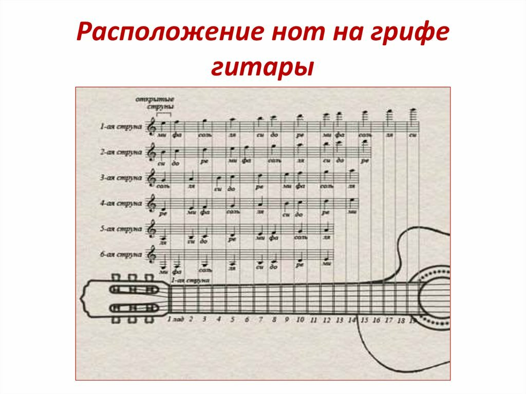 Игра на гитаре в картинках с нотами
