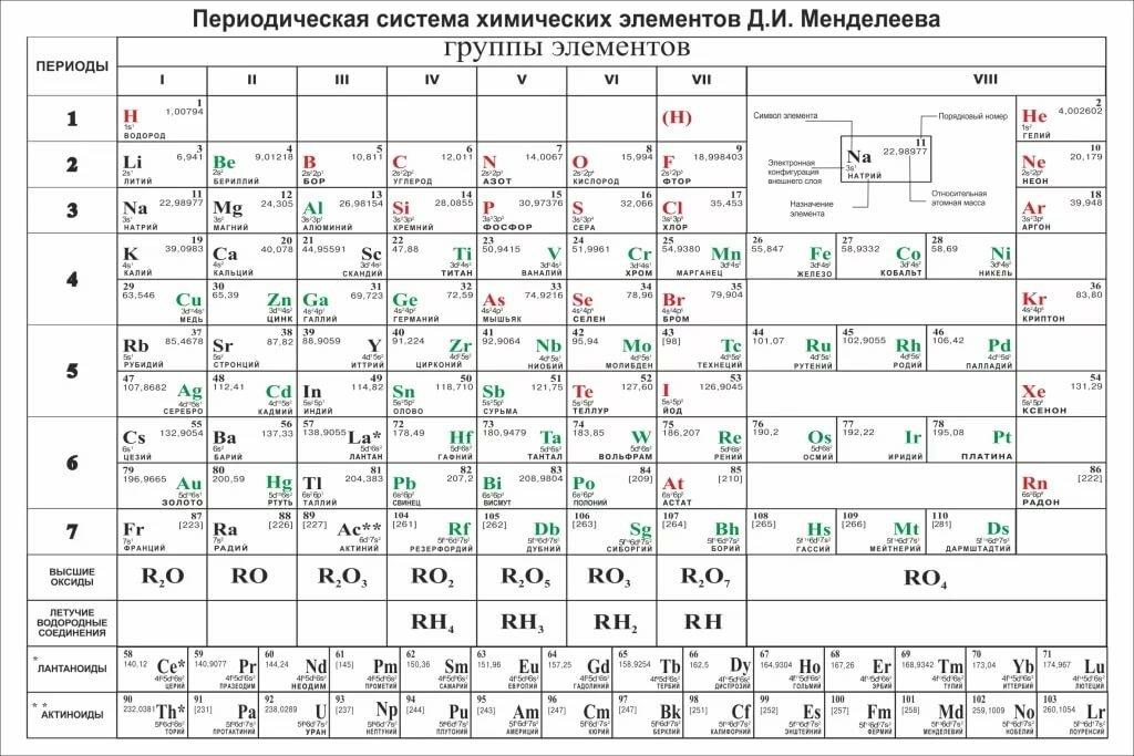картинка для печати таблица менделеева черно белая способен