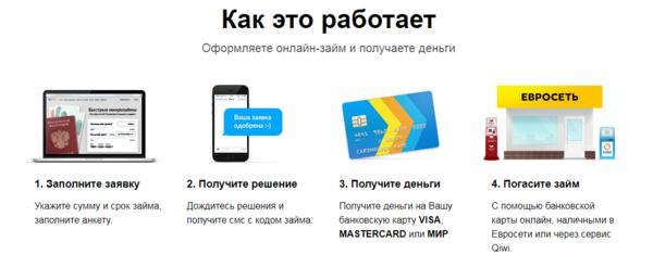 займ контакт rsb24 ru