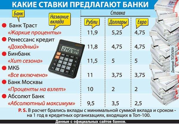 сколько хранятся кассовые документы кредитных организаций