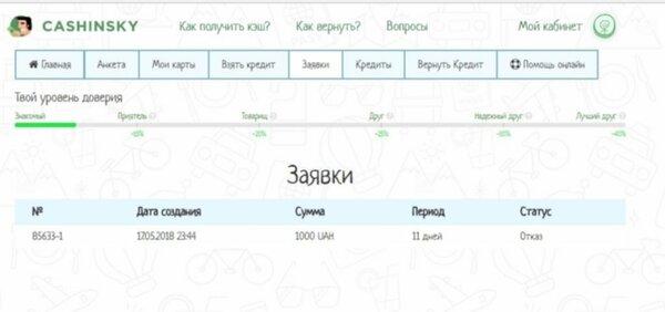 Возьму кредит в белгороде где взять кредит быстро с 18 лет