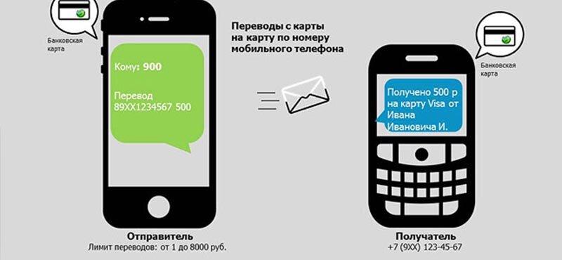 Перевод СМС-командой по номеру телефона