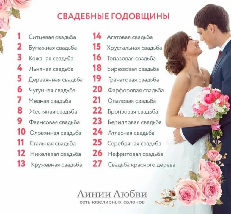 годовщины свадьбы по годам названия и поздравления картинки помощью