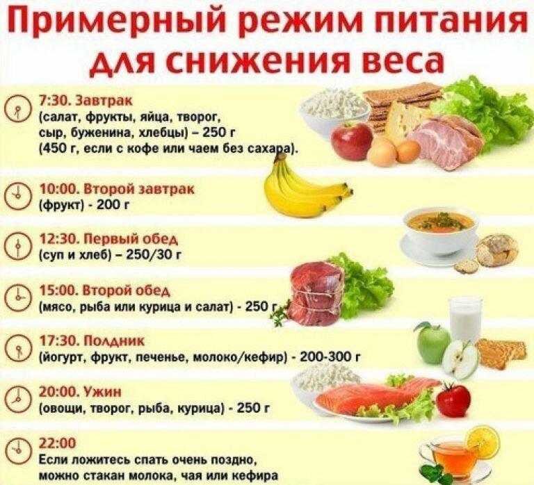 правильное питание для похудения меню на каждый