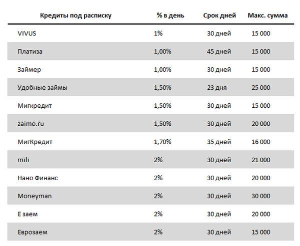 взять кредит у частного лица под расписку и нотариально в москве отзывы