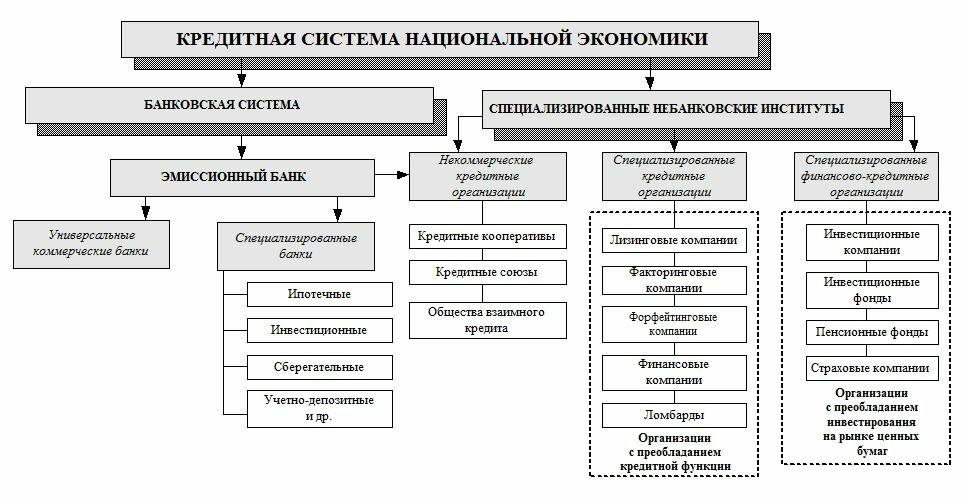 Анализ российского и зарубежного опыта организации финансовых ресурсов кредитных кооперативов