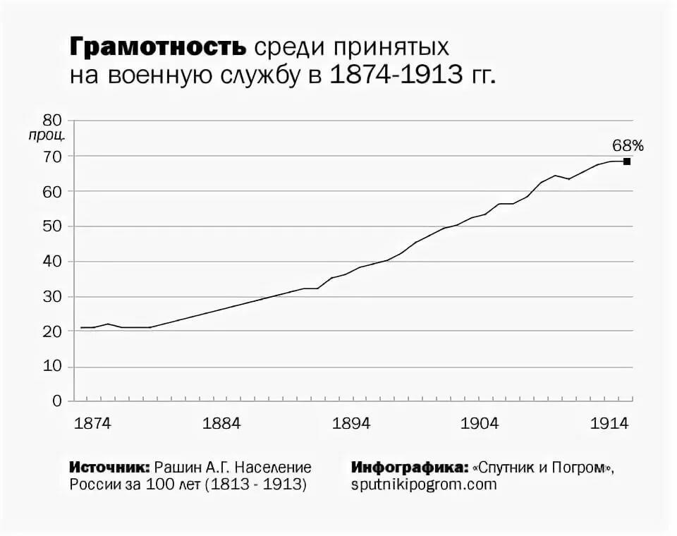 статистика российской империи красивых фотографий помощью