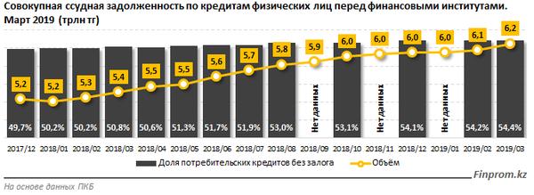 Банк открытие потребительский кредит ставка