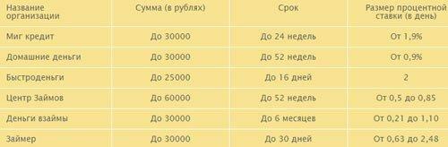 Взять кредит без официального трудоустройства новосибирск инвестировать а сайт