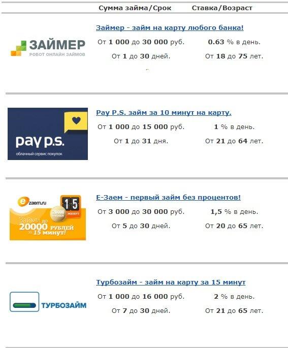 кредит наличными на 10 лет в спб