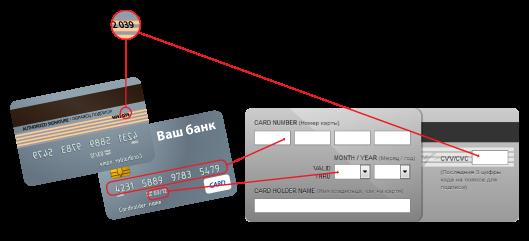 данные кредитных карт