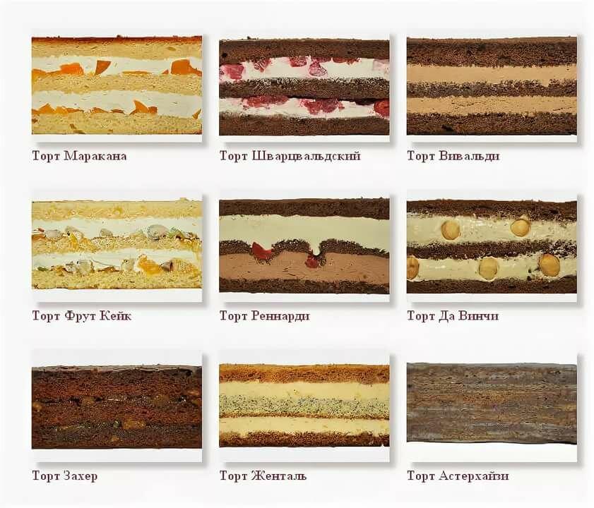 разрядка аккума торты в разрезе фото с описанием время