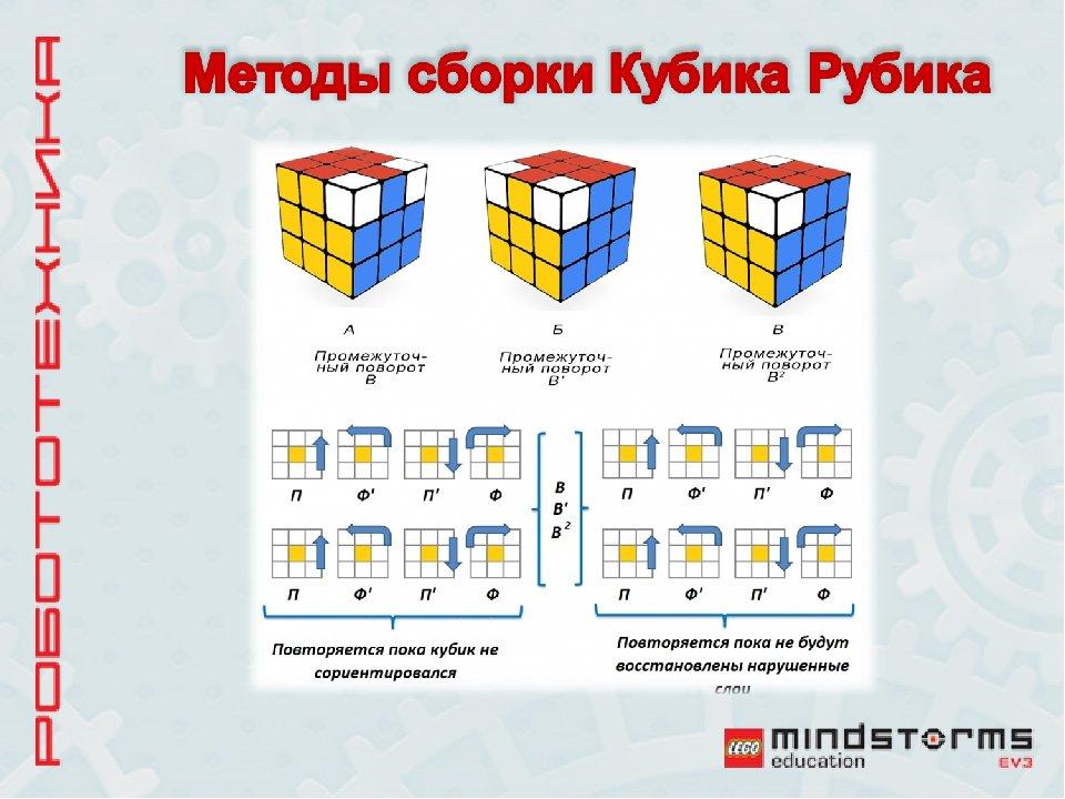 Картинка с формулами сборки кубика рубика