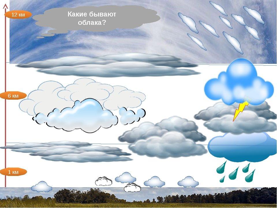 Название облаков и картинки