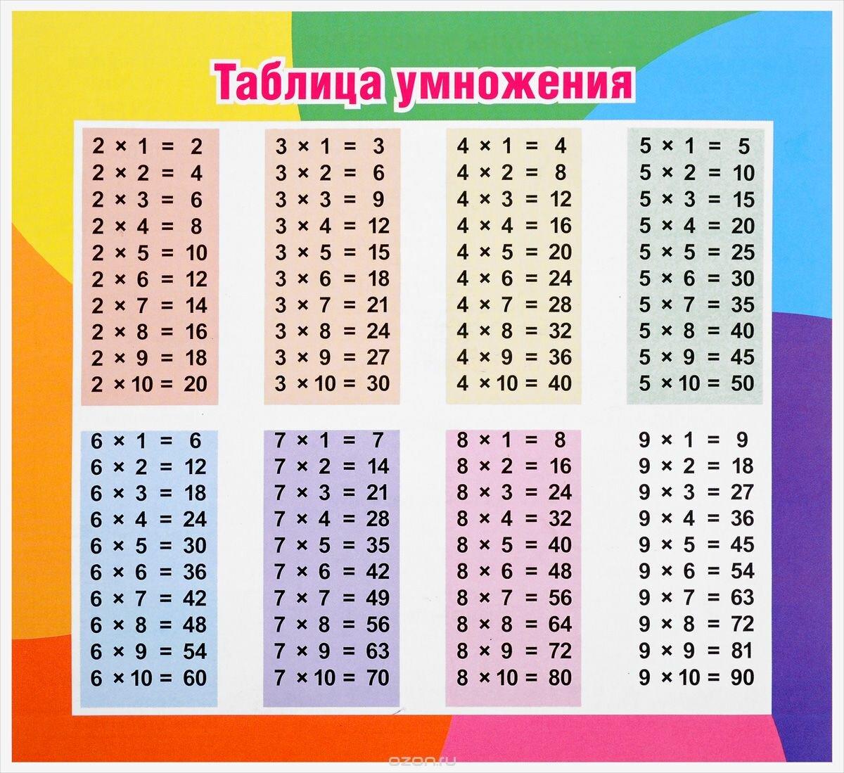 Таблица умножения картинки фото