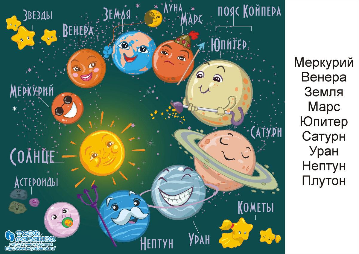 Крестницы, рисунки планет с надписями