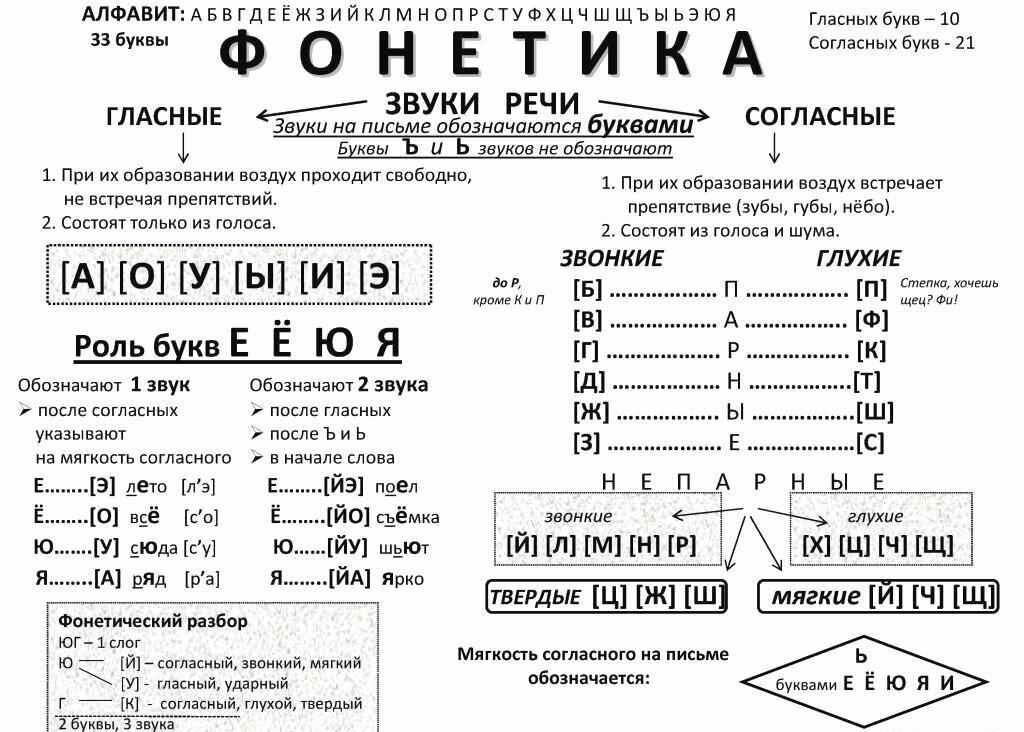 Картинка в фонетике