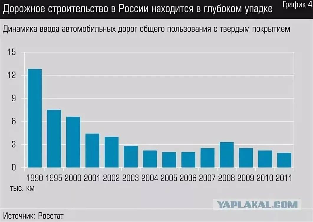 дороги в россии статистика привело