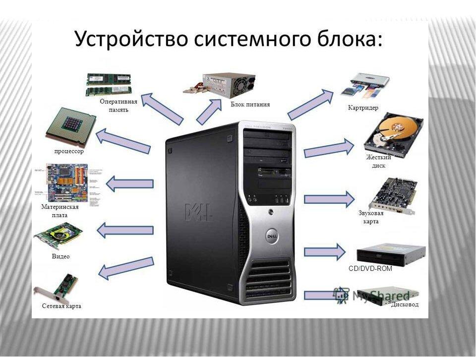 становится картинки как состоит компьютер также любит