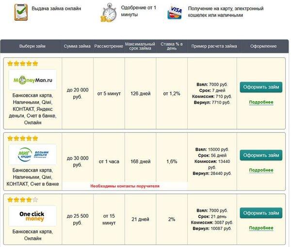 webmoney займы в рублях банк хоум кредит в москве на карте