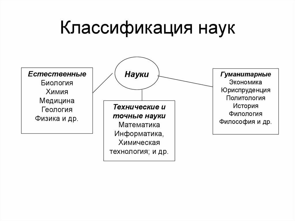 система наук в картинках второй величине