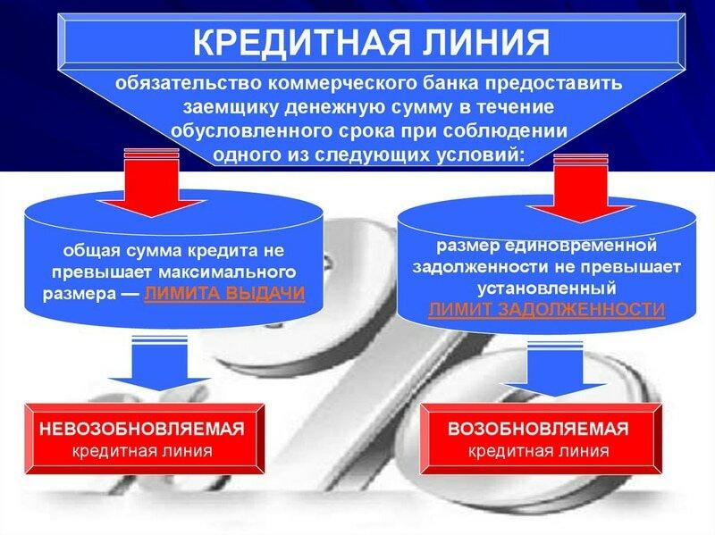 кредитное обязательство банка