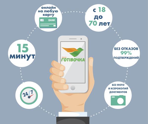 займы без звонков на телефон станции метро санкт-петербург фото