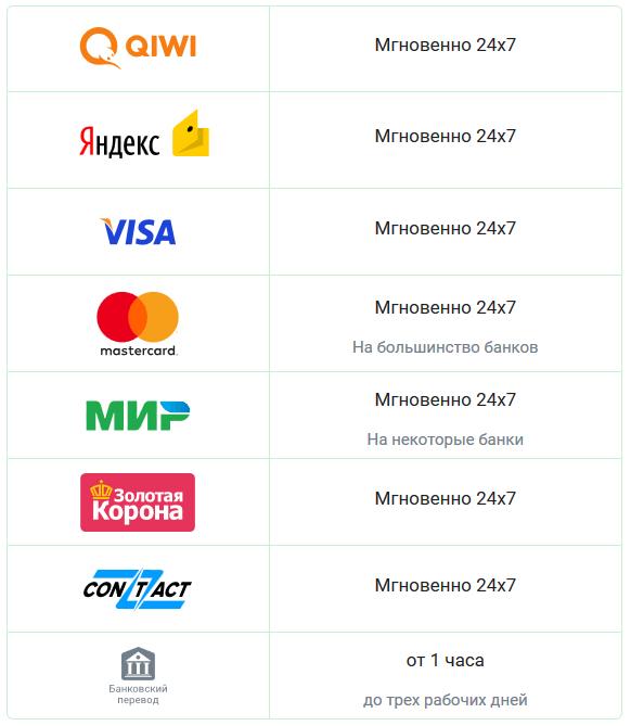 перевести деньги с карты на карту сбербанка по номеру карты онлайн без комиссии