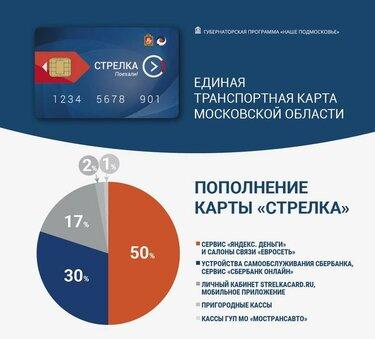 пополнить яндекс деньги с банковской карты сбербанка