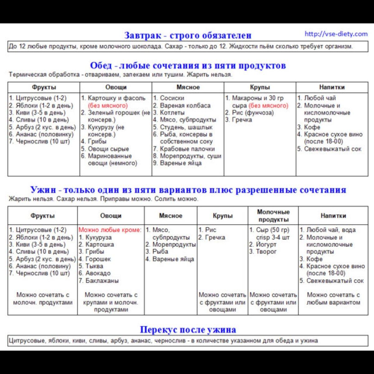 Диета Минус 60 Вконтакте. Диета системы «Минус 60»: «волшебная» таблица питания Екатерины Миримановой
