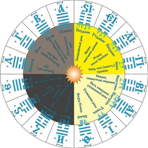 нуля довольно старославянский календарь картинки приготовления простой, как