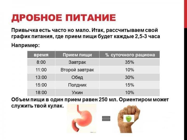 Расписание Питания Чтобы Похудеть.