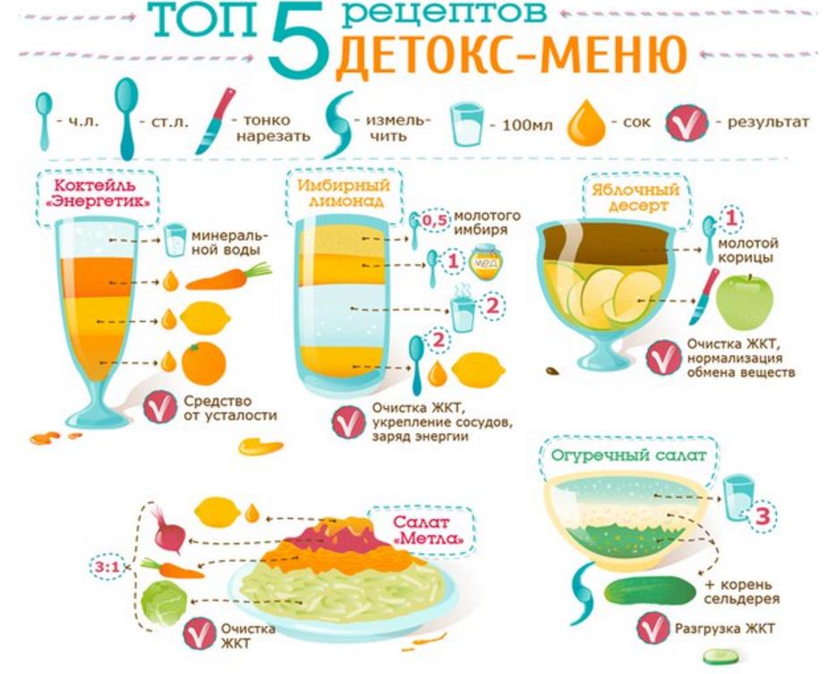 Очищающее диет меню