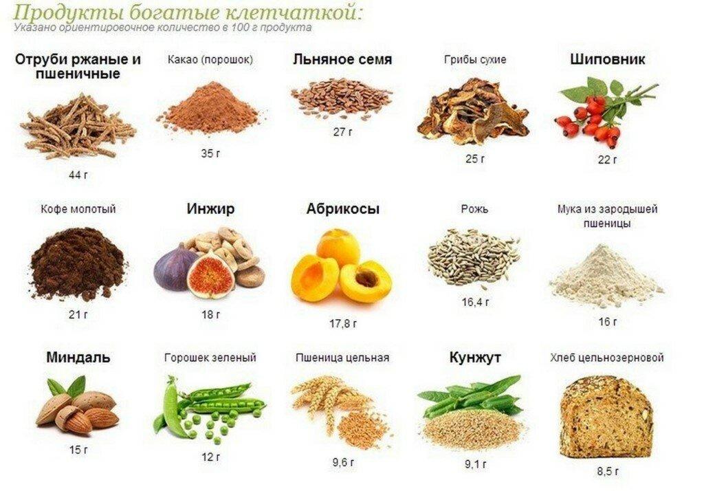 Овощи содержащие клетчатку для похудения