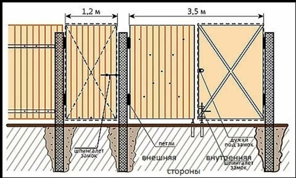 ширина калитки из профнастила
