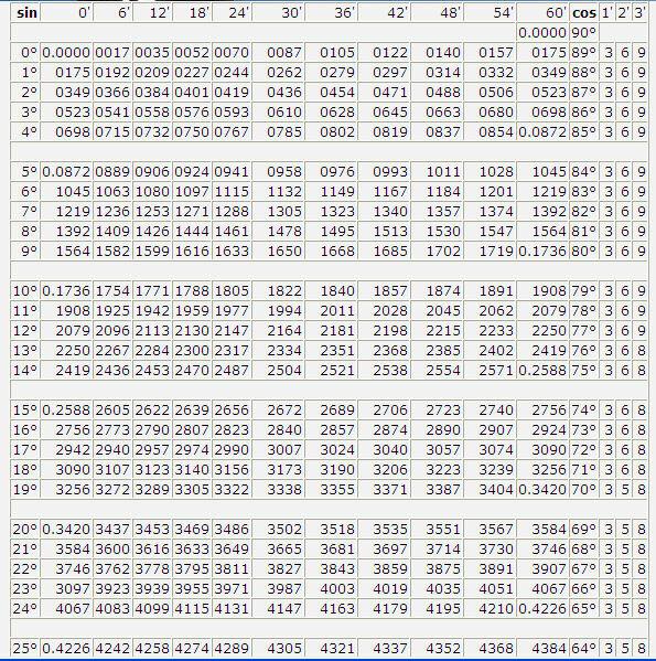 кембрийские таблица брадиса синус и косинус картинки ремингтон аксессуары для