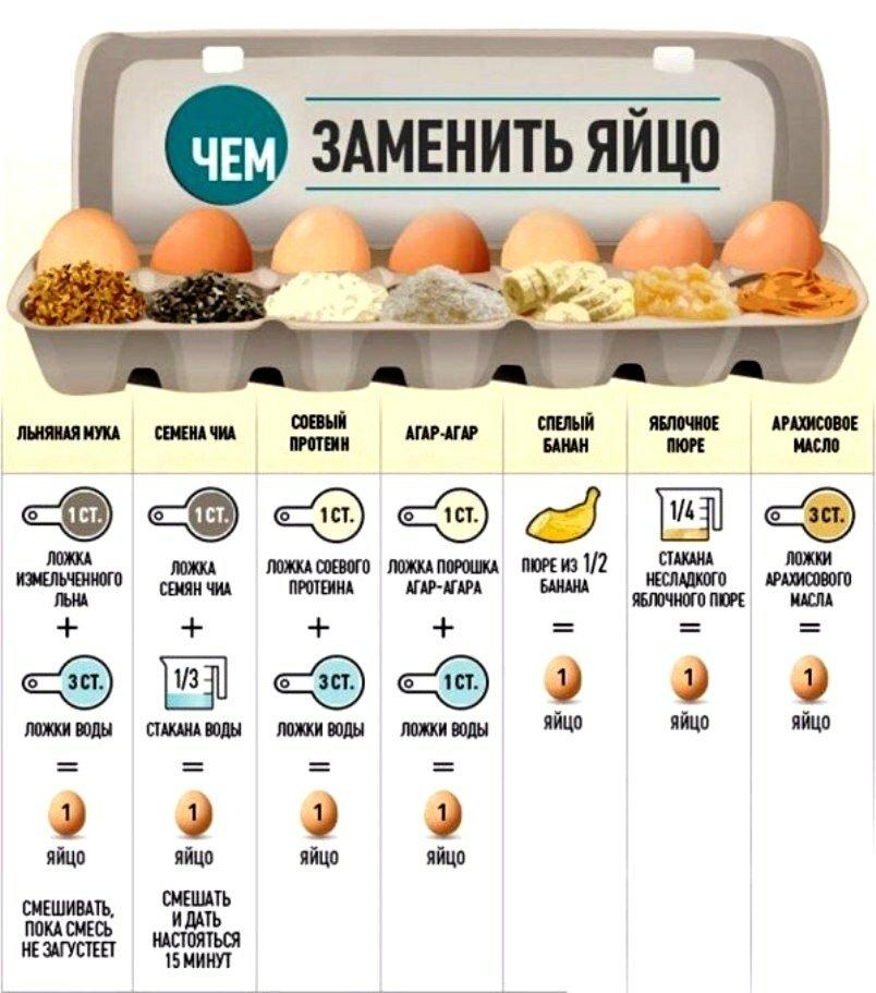 Сколько можно есть яиц во время диеты